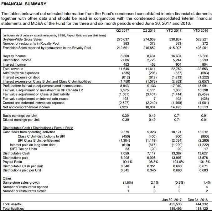 finacial summary BPq2